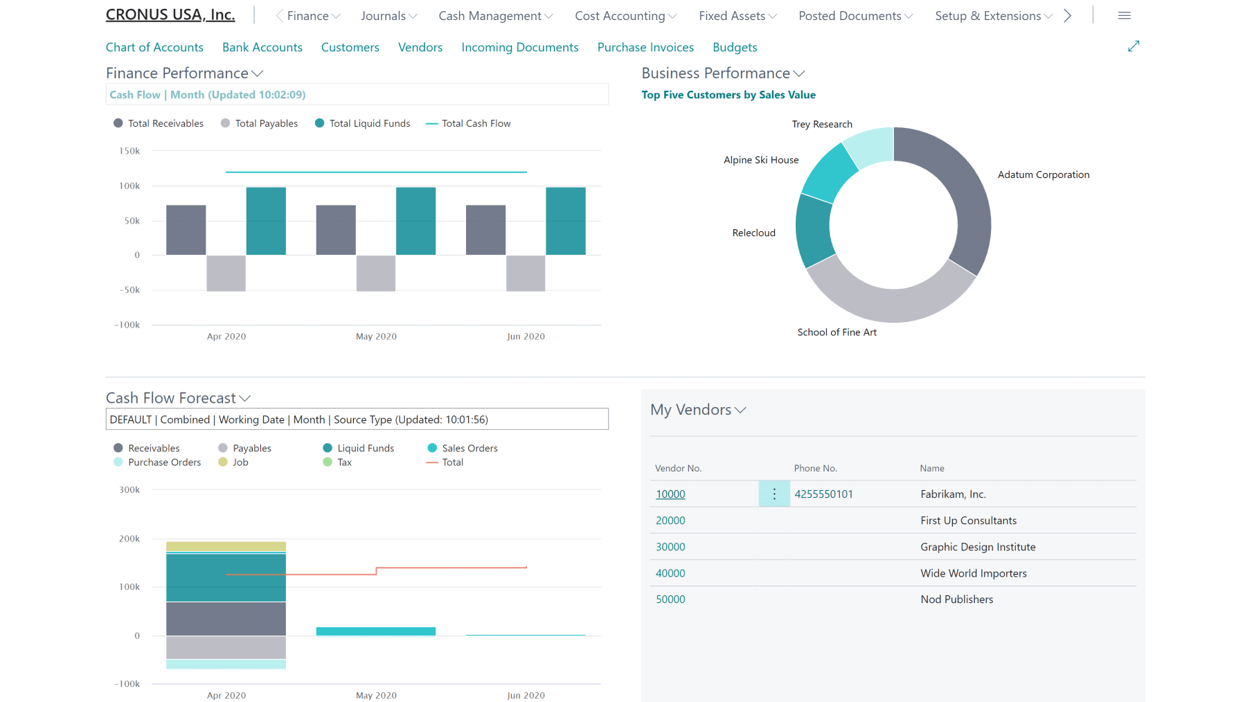 Image of Provide dashboards and analytics