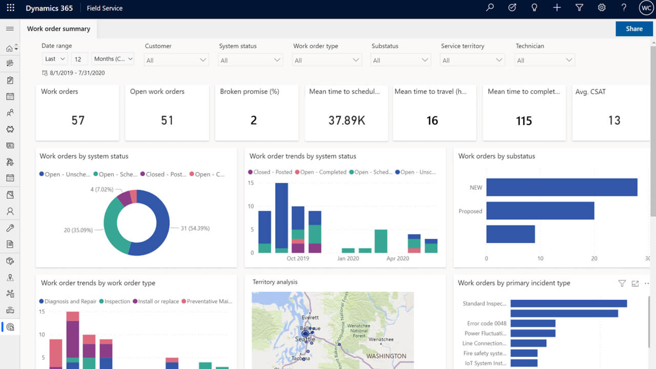 Image Related to Dynamics 365 Field Service Adminstration Dashboard