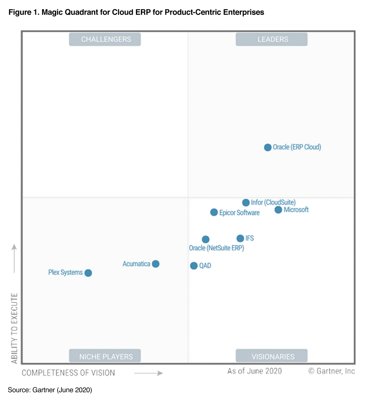 Informe de Gartner Magic Quadrant por Hestermann